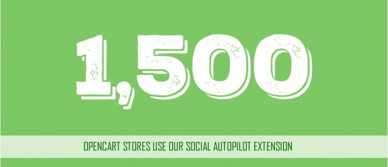 1,500 Stores use Social AutoPilot in Just 3 Months